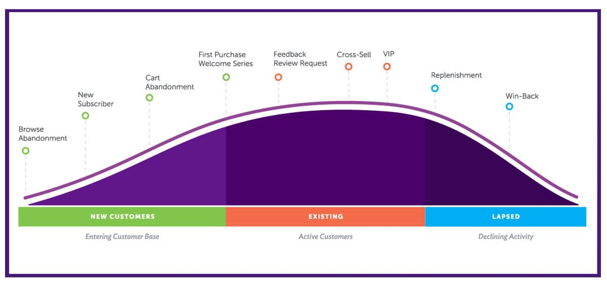 ecommerce customer lifestyle curve