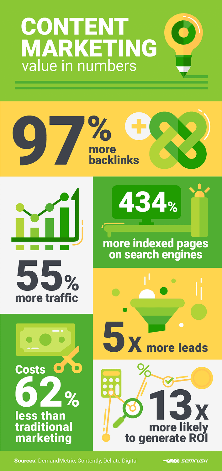 content marketing in numbers