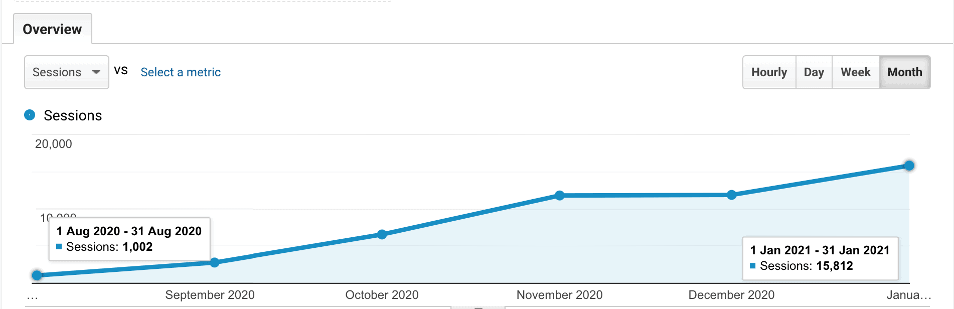 Is blogging dead: organic search traffic from August 2020 to January 2021